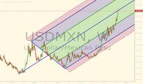 USD / MXN-Ausblick: Risiko, Sich Schnell zu Erholen, Aber Road Ahead ist Holprig